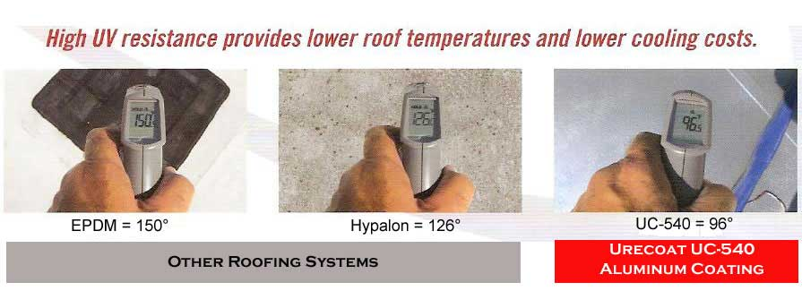 Lower Roof Tempurature | Aluminum Polymer Coating