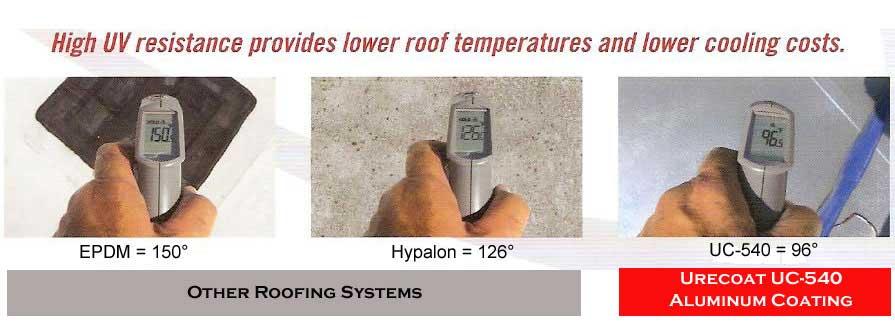 Lower Roof Temperature | Aluminum Polymer Coating