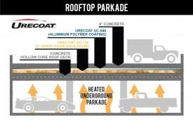 Rooftop Parkade - Spray Foam + Concrete