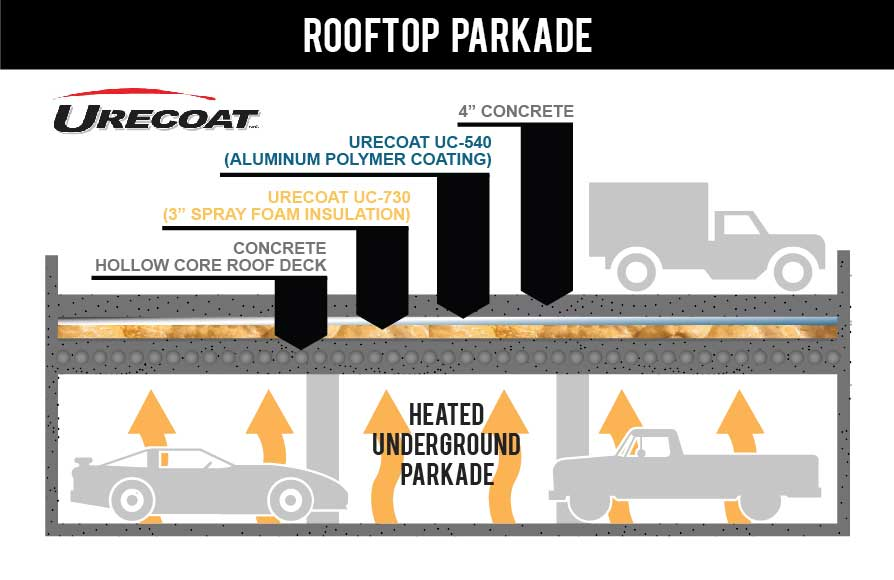 Spray Foam Roof Parkade